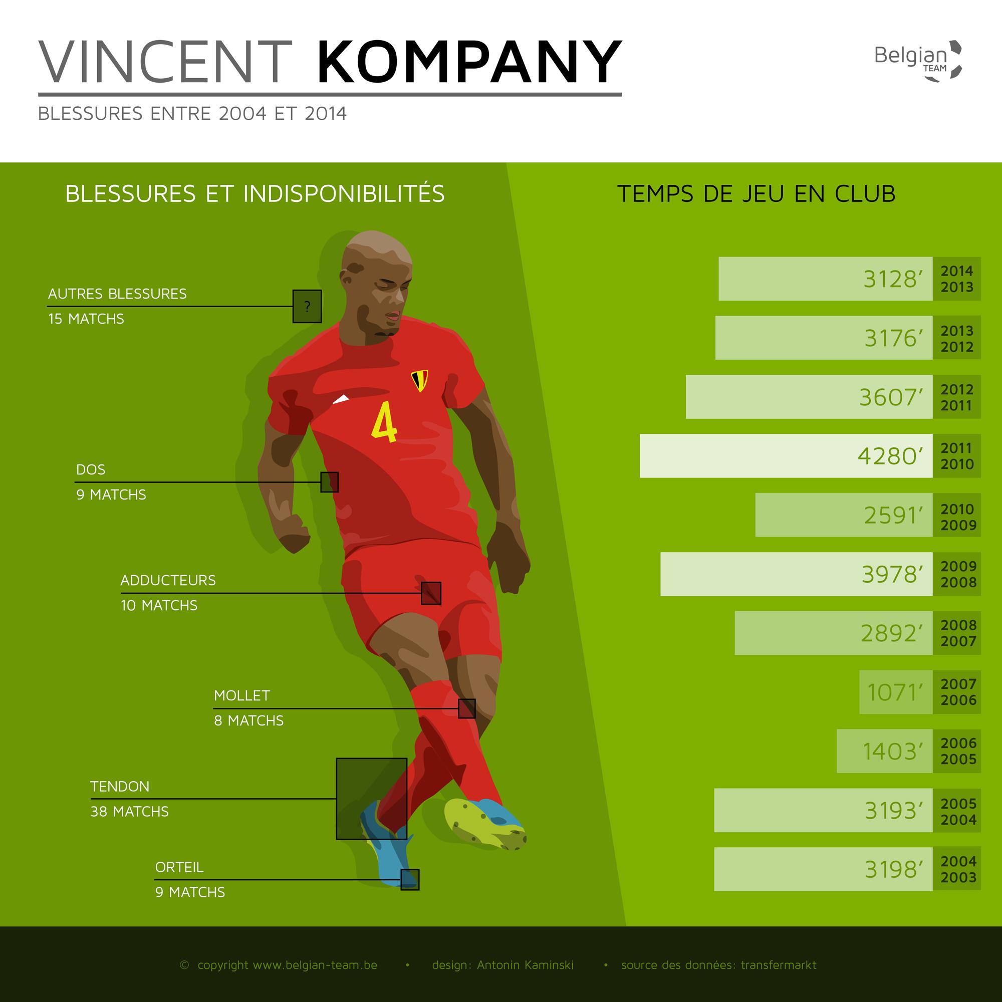 Infographie Vincent Kompany blessures