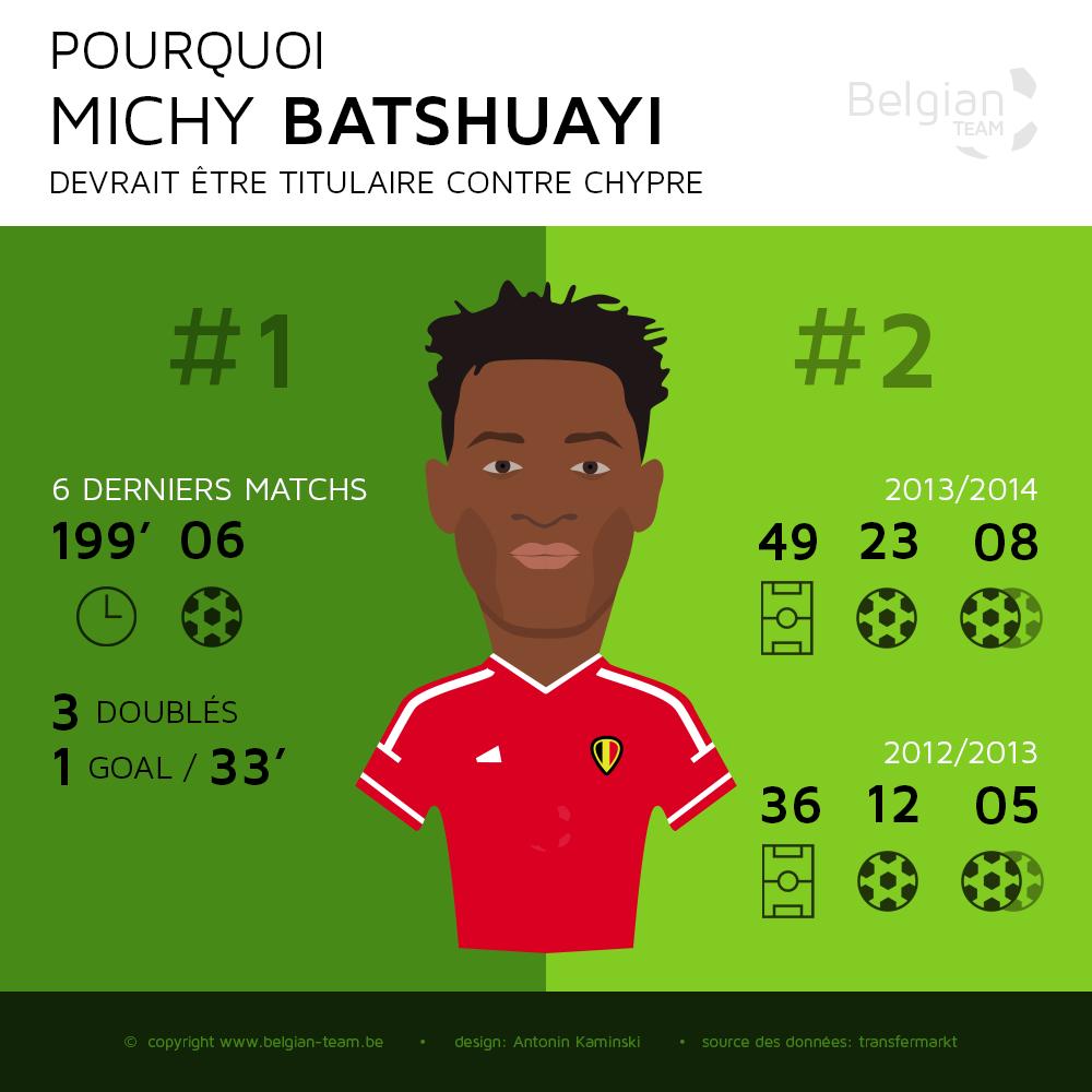 Michy bBatshuayi titulaire avec les diables rouges infographie