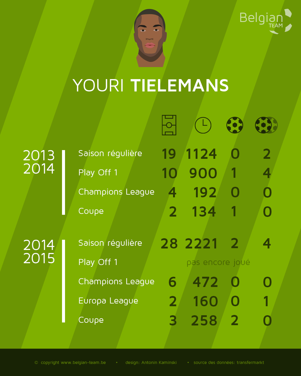 Infographie Stats Youri Tielemans by Belgian Team